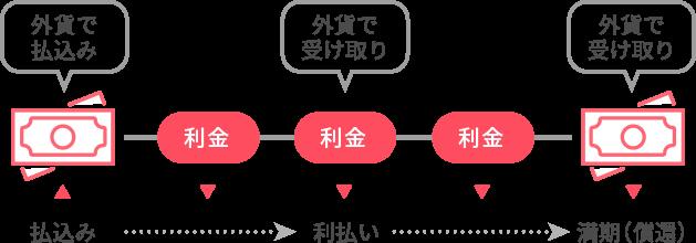 アライアンス 証券 四国