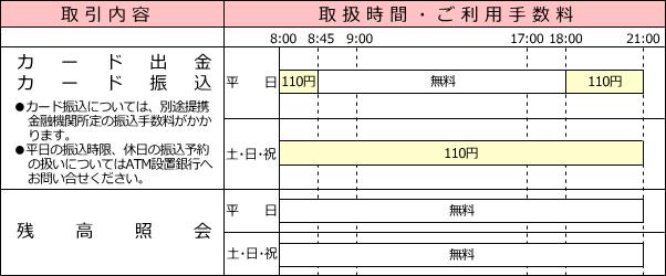 伊予 銀行 金融 機関 コード